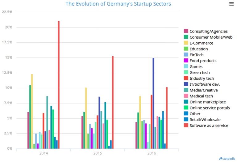 start-up-sectors-change-chart-mar-2017.jpg